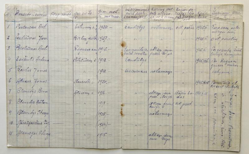 Vienuolio būrio ir Krikštaponio rinktinės vado Jono Baltušniko-Vienuolio sąsiuvinis su 1945–1948 metais žuvusių Vyčio apygardos partizanų sąrašu. PANEVĖŽIO KRAŠTOTYROS MUZIEJAUS FONDŲ nuotr.